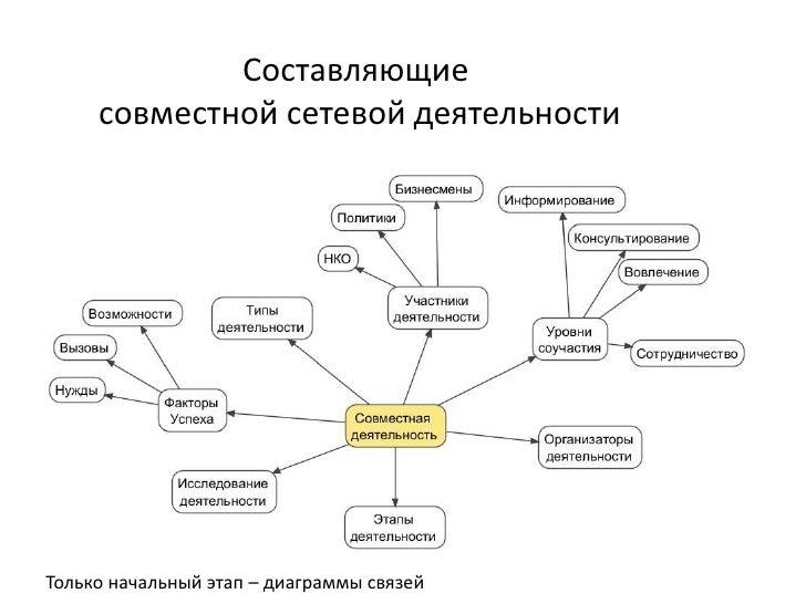 Составляющие     совместной сетевой деятельностиТолько начальный этап – диаграммы связей