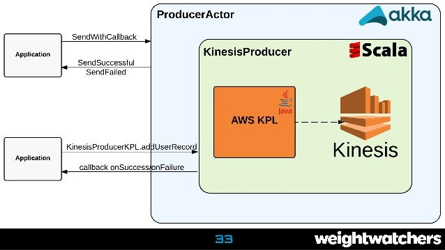 Event driven architectures with Kinesis