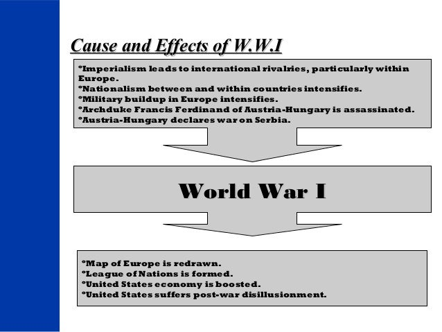 World War 1 US Point Of View