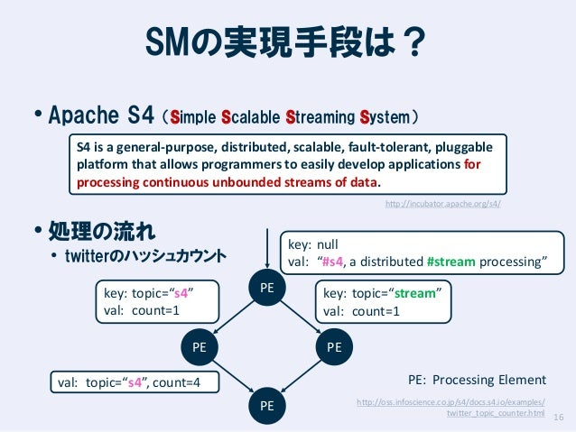 SMの実現手段は? • Apache S4 (Simple Scalable Streaming System) S4 is a general-purpose, distributed, scalable, fault-tolerant, p...
