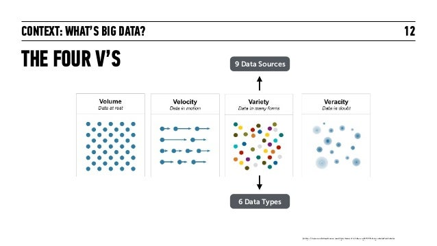CONTEXT: WHAT'S BIG DATA? THE FOUR V'S 12 http://www.slideshare.net/gschmutz/ukoug2013-big-datafastdata 9 Data Sources 6 D...