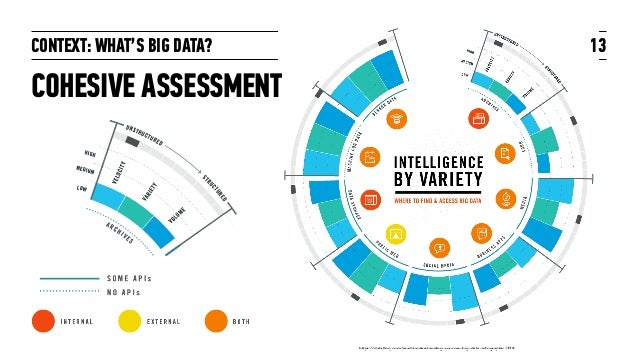 CONTEXT: WHAT'S BIG DATA? COHESIVE ASSESSMENT 13 https://datafloq.com/read/understanding-sources-big-data-infographic/338