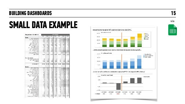 BUILDING DASHBOARDS SMALL DATA EXAMPLE 15 via