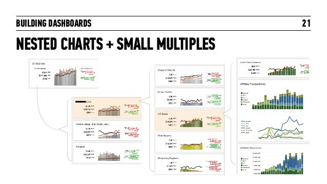 BUILDING DASHBOARDS NESTED CHARTS + SMALL MULTIPLES 21