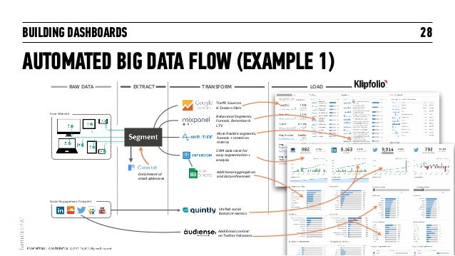 BUILDING DASHBOARDS AUTOMATED BIG DATA FLOW (EXAMPLE 1) 28 RAW DATA EXTRACT LOADTRANSFORM Traffic Sources  & Session Stat...