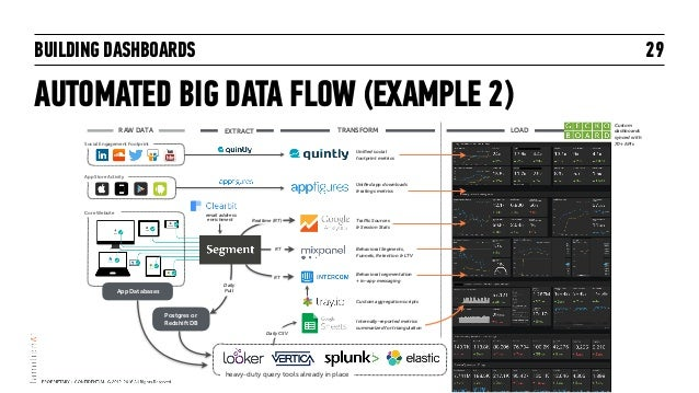 BUILDING DASHBOARDS AUTOMATED BIG DATA FLOW (EXAMPLE 2) 29 LOAD Custom dashboards synced with 70+ APIs Traffic Sources 