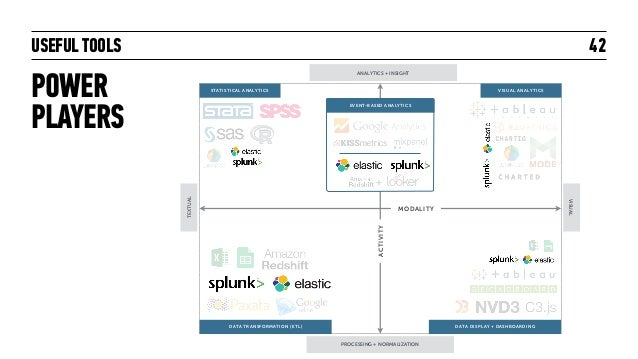 USEFUL TOOLS POWER PLAYERS 42 EVENT-BASED ANALYTICS +TEXTUAL VISUAL ANALYTICS + INSIGHT PROCESSING + NORMALIZATION VISUAL ...