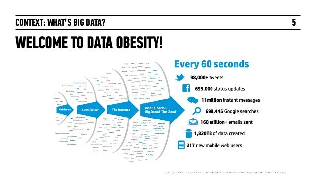 CONTEXT: WHAT'S BIG DATA? WELCOME TO DATA OBESITY! 5 http://www.datasciencecentral.com/profiles/blogs/basic-understanding-o...