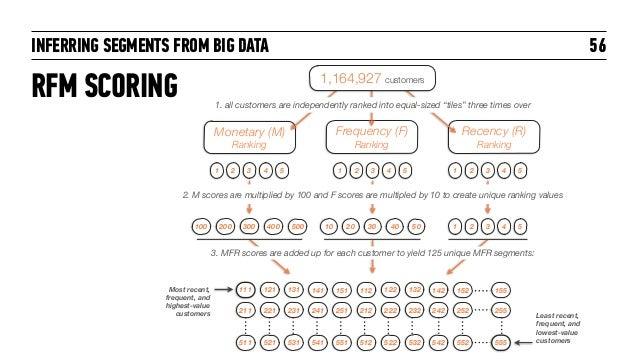 INFERRING SEGMENTS FROM BIG DATA Frequency (F) Ranking Recency (R) Ranking Monetary (M) Ranking 1 2 3 4 5 1 2 3 4 5 1 2 3 ...