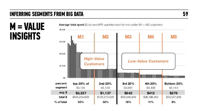 INFERRING SEGMENTS FROM BIG DATA $0 $1,500 $3,000 $4,500 $6,000 59 Average total spent ($) by new MFR quantiles rerun for ...