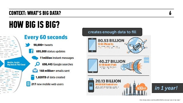 CONTEXT: WHAT'S BIG DATA? HOW BIG IS BIG? 6 http://www.domo.com/blog/2013/05/the-physical-size-of-big-data/ in 1 year! cre...