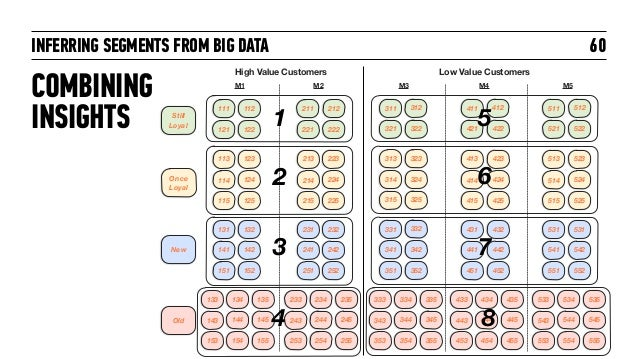 INFERRING SEGMENTS FROM BIG DATA 60 High Value Customers Low Value Customers Still Loyal Once Loyal New Old M1 M2 M3 M4 M5...