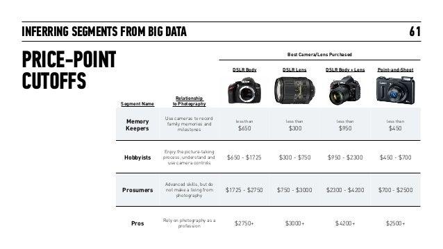 INFERRING SEGMENTS FROM BIG DATA PRICE-POINT CUTOFFS 61 Best Camera/Lens Purchased DSLR Body DSLR Lens DSLR Body + Lens Po...
