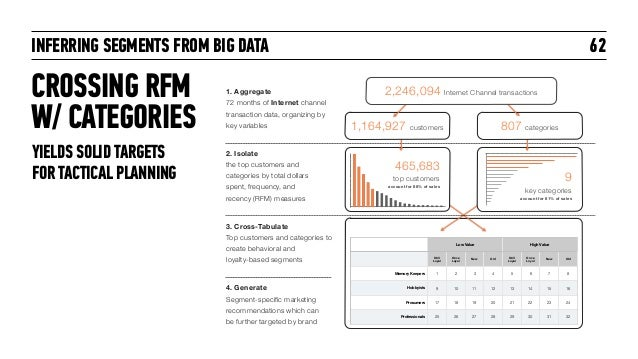 INFERRING SEGMENTS FROM BIG DATA CROSSING RFM W/ CATEGORIES 62 Low Value High Value Still Loyal Once Loyal New Old Still L...