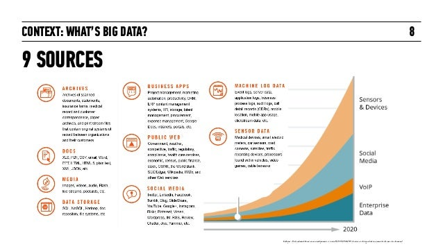 CONTEXT: WHAT'S BIG DATA? 9 SOURCES 8 https://studentforce.wordpress.com/2013/09/21/umuc-big-data-revolution-is-here/