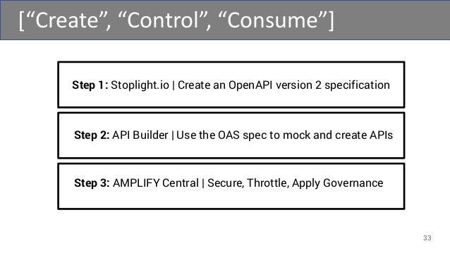 API Design: Women Who Code (WWCode) DFW