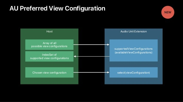 Audio Unit ExtensionHost AU Preferred View Configuration supportedViewConfigurations (availableViewConfigurations) Array o...