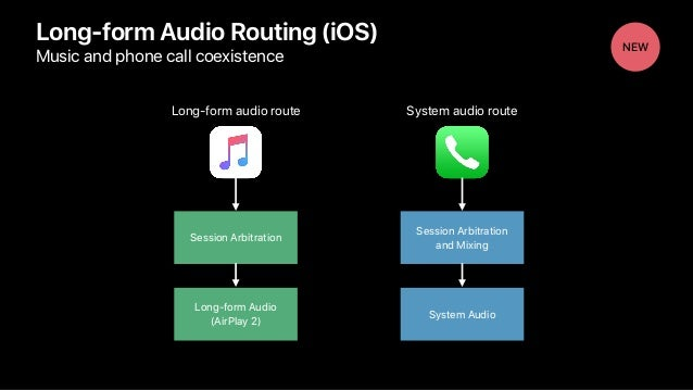 Long-form Audio Routing (iOS) Music and phone call coexistence Long-form Audio (AirPlay 2) System Audio Long-form audio ro...