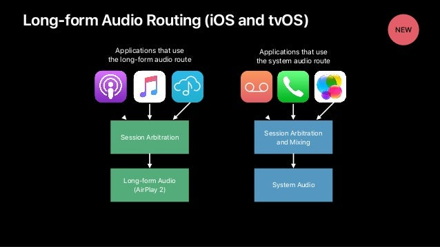 NEW Long-form Audio Routing (iOS and tvOS) Long-form Audio (AirPlay 2) Session Arbitration Applications that use the long...