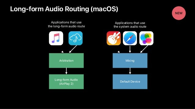 Long-form Audio Routing (macOS) Long-form Audio (AirPlay 2) Arbitration Applications that use the long-form audio route N...