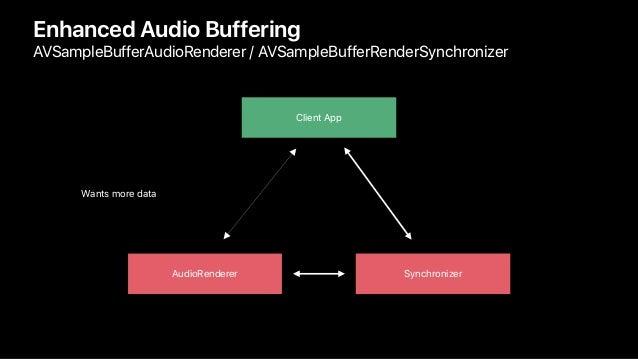 Enhanced Audio Buffering AVSampleBufferAudioRenderer / AVSampleBufferRenderSynchronizer Wants more data Client App Synchro...