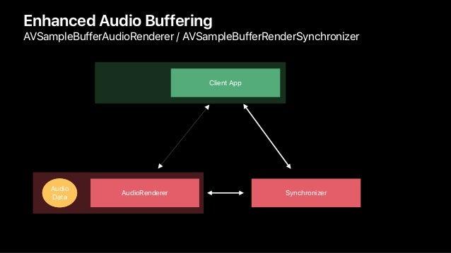 Enhanced Audio Buffering AVSampleBufferAudioRenderer / AVSampleBufferRenderSynchronizer Client App SynchronizerAudioRender...