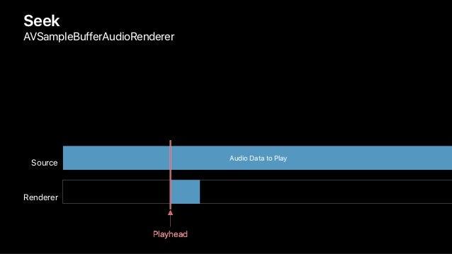 Seek AVSampleBufferAudioRenderer Renderer Source Audio Data to Play PlayheadPlayhead