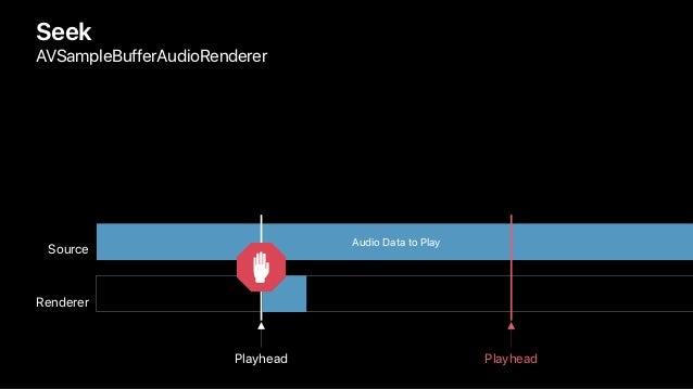 Seek AVSampleBufferAudioRenderer Renderer Source Audio Data to Play Playhead Playhead