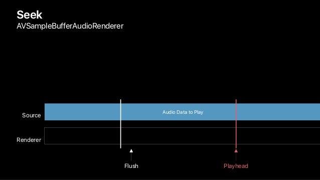 Seek AVSampleBufferAudioRenderer Renderer Source Audio Data to Play Flush Playhead