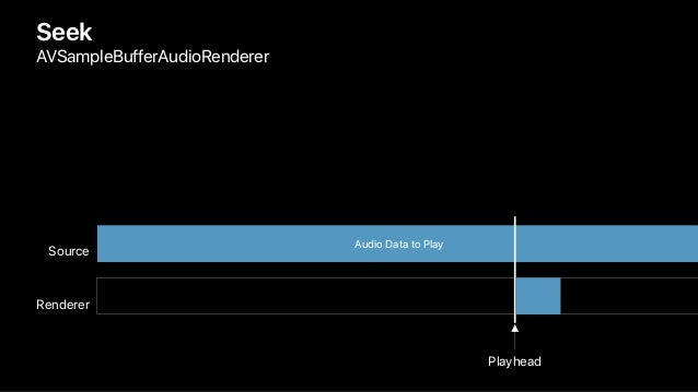 Seek AVSampleBufferAudioRenderer Renderer Source Audio Data to Play Playhead