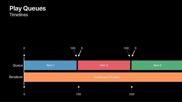 Play Queues Timelines Queue Renderer 0 100 200 Continuous Timeline 0 100 1000 0 Item 1 Item 2 Item 3