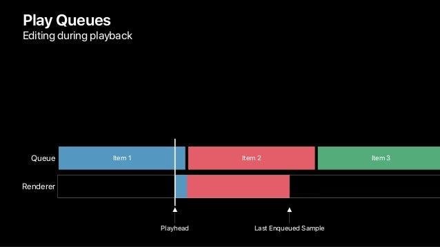 Play Queues Editing during playback Queue Last Enqueued Sample Item 1 Item 2 Item 3 Renderer Playhead