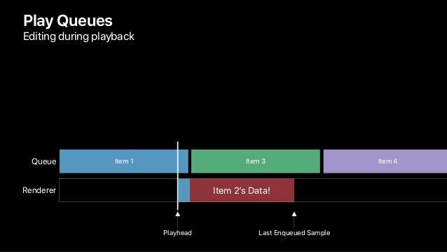 Item 3 Play Queues Editing during playback Queue Item 1 Item 4 Renderer Item 2's Data! Playhead Last Enqueued Sample