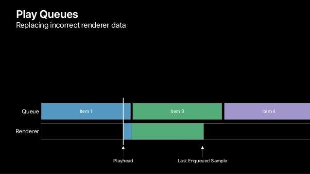 Item 3 Play Queues Replacing incorrect renderer data Queue Item 1 Item 4 Renderer Last Enqueued SamplePlayhead