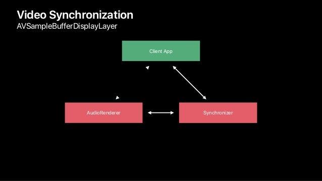 AudioRenderer Synchronizer Video Synchronization AVSampleBufferDisplayLayer Client App