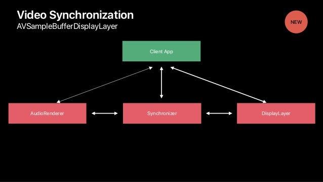 AudioRenderer Synchronizer Video Synchronization AVSampleBufferDisplayLayer Client App DisplayLayer NEW