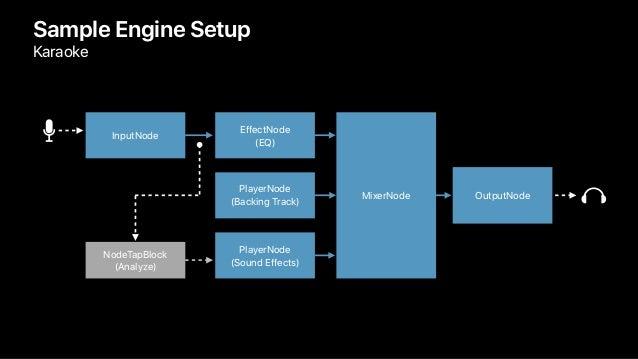 Sample Engine Setup Karaoke NodeTapBlock (Analyze) InputNode EffectNode (EQ) PlayerNode (Backing Track) PlayerNode (Sound ...