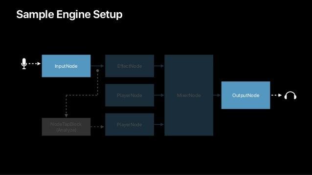 Sample Engine Setup InputNode OutputNode NodeTapBlock (Analyze) EffectNode PlayerNode PlayerNode MixerNode