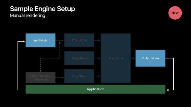 Sample Engine Setup Manual rendering NodeTapBlock (Analyze) InputNode EffectNode PlayerNode PlayerNode MixerNode OutputNod...