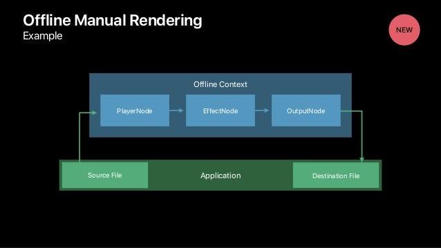 Application Offline Context Offline Manual Rendering Example NEW Source File Destination File PlayerNode EffectNode Output...