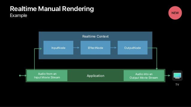 Realtime Manual Rendering Example NEW Realtime Context Application Audio from an Input Movie Stream Audio into an Output...