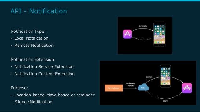 API - Notification Notification Type: - Local Notification - Remote Notification Notification Extension: - Notification Se...