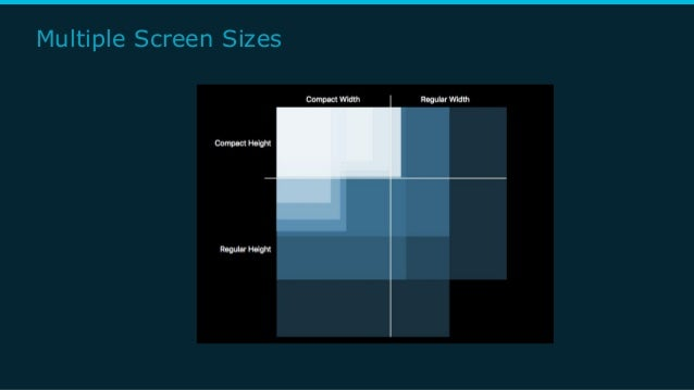 Multiple Screen Sizes