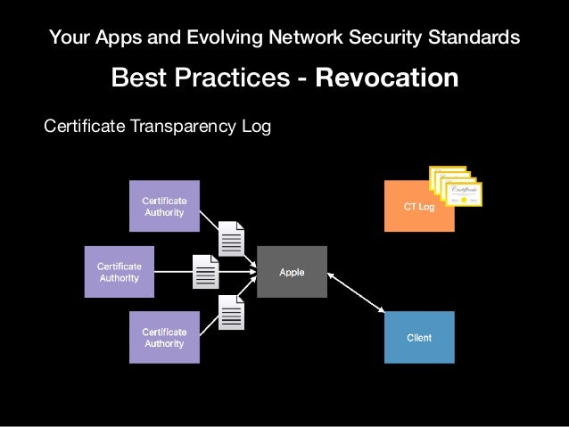 Your Apps and Evolving Network Security Standards Best Practices - Revocation Certificate Transparency Log