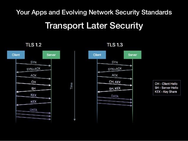Your Apps and Evolving Network Security Standards Transport Later Security