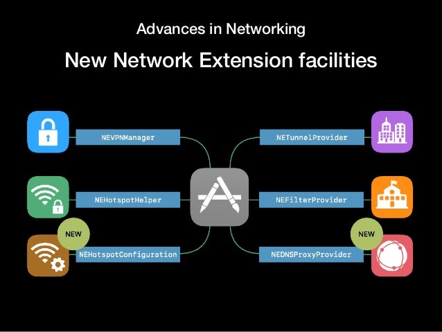 Advances in Networking New Network Extension facilities
