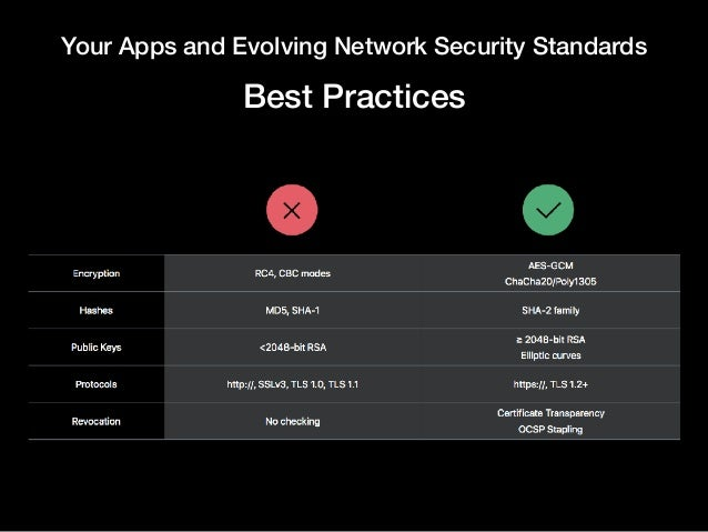 Your Apps and Evolving Network Security Standards Best Practices