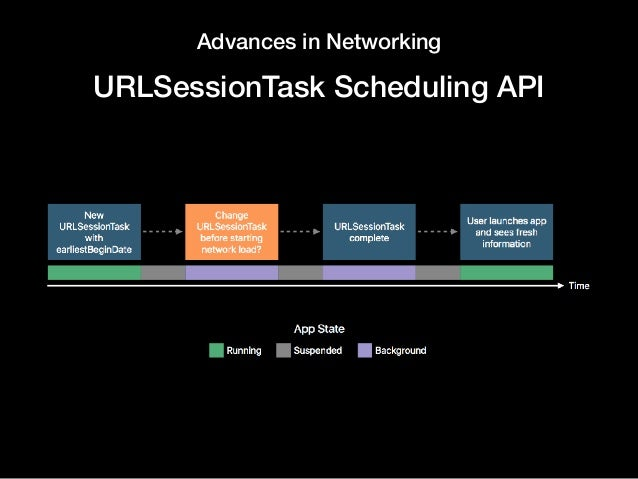 Advances in Networking URLSessionTask Scheduling API