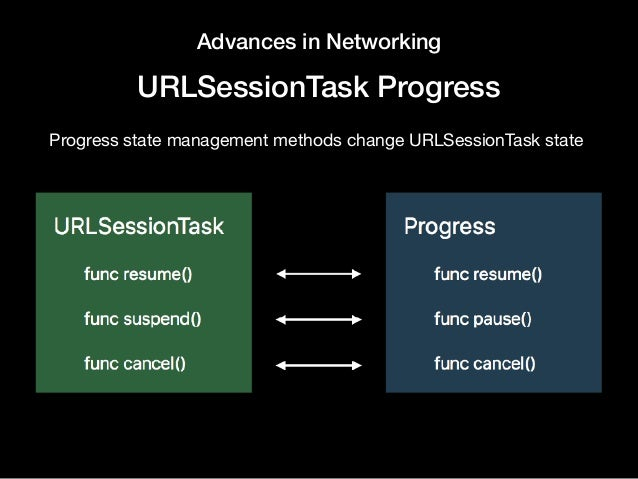 Advances in Networking URLSessionTask Progress Progress state management methods change URLSessionTask state