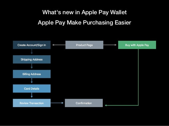 What's new in Apple Pay Wallet Apple Pay Make Purchasing Easier